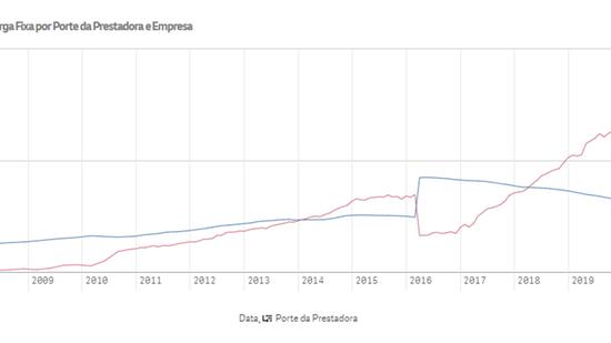 Crescimento das pequenas e queda das grandes na banda larga fixa no Ceará