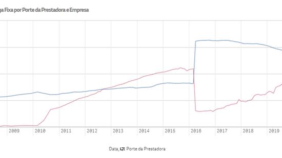 Em Fortaleza, as grandes ainda dominam, mas o crescimento das pequenas é notável